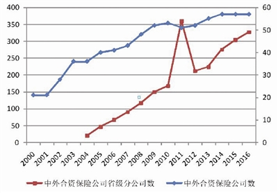 图1:中外合资保险公司机构数量增长:2000-2016