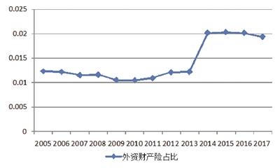 图2:外资财产保险保费市场占比:2005-2017