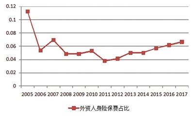 图3:外资人身险保险公司保费占比:2005-2017