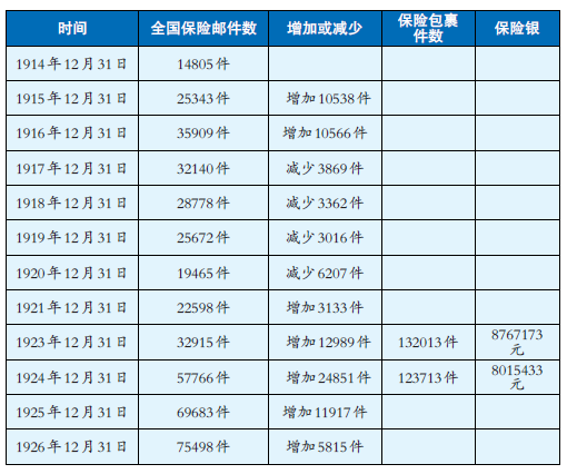 南京邮政储金汇业局。